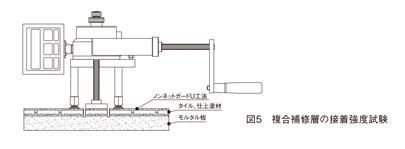 図5 複合補修層の接着強度試験